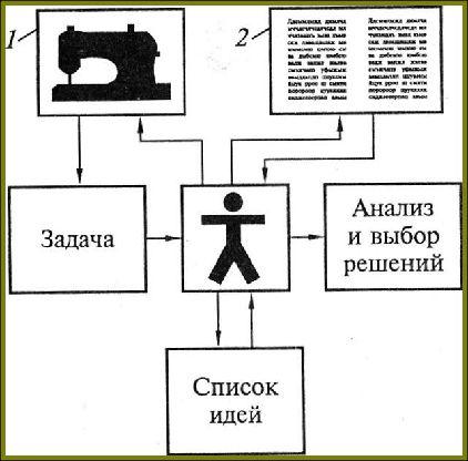 Схема метода контрольных