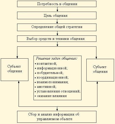схема 38. Процесс общения.