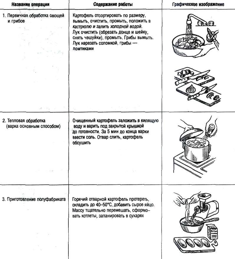 Схема приготовления блюд из картофеля