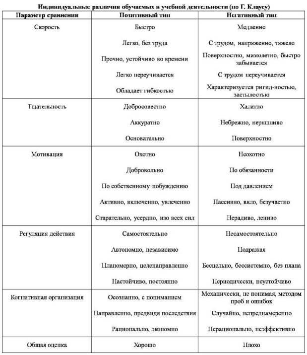 Типология средневековой культуры таблица история 10 класс