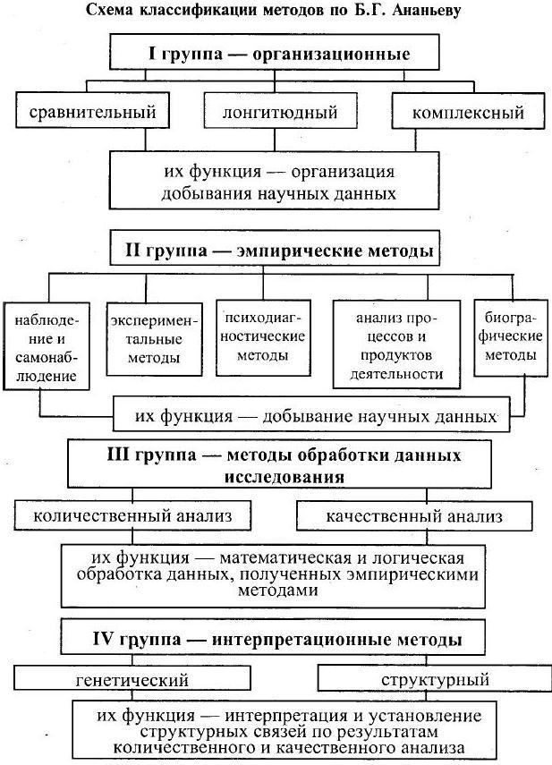 Стадии психосексуального развития человека в раннем онтогенезе