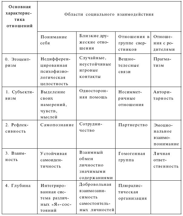 Онтогенетические этапы психосексуального развития человека