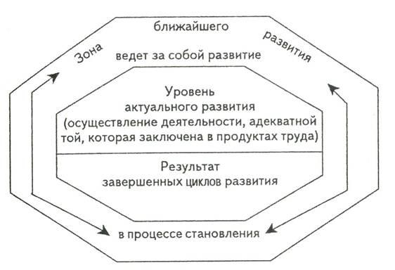 Теория выготского схемы