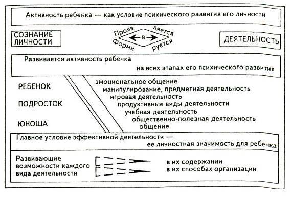 Схема 6. Активность человека
