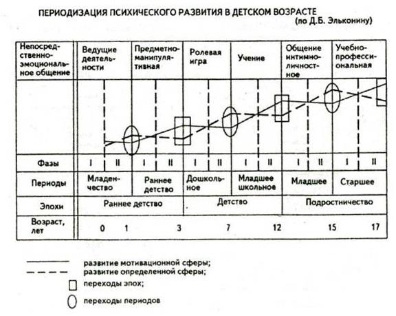 Категория психологический возраст и проблема периодизации детск
