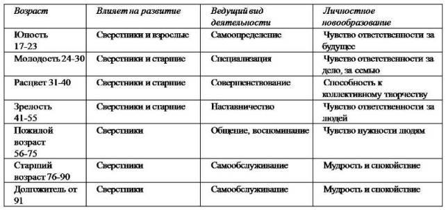 ПЕРИОДЫ ВЗРОСЛОЙ ЖИЗНИ (В.Ф.