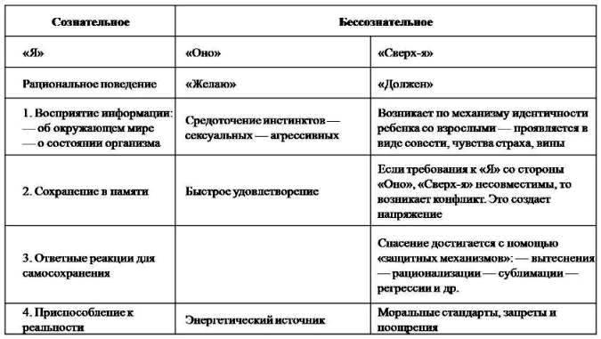 Схема 21. Структура личности