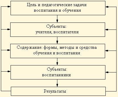 Схема 27 педагогический процесс