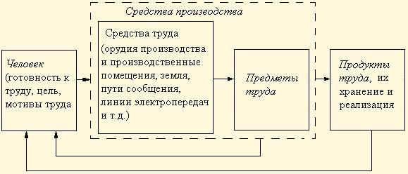 схема 31. процесс трудовой