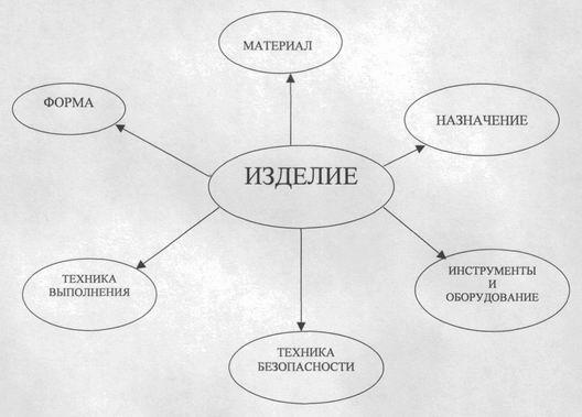 Разработка опорной схемы