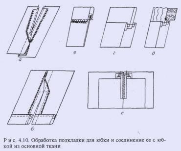 Обработка кокетки в юбке