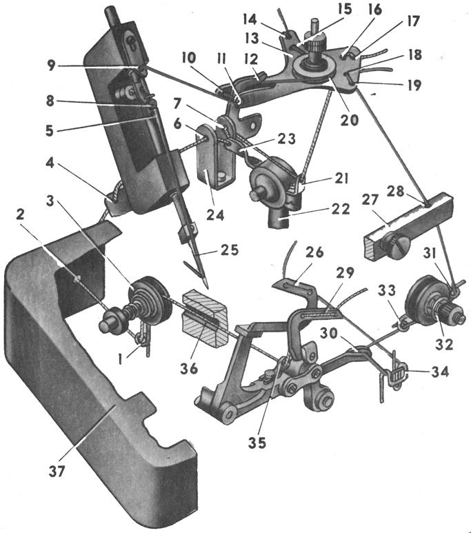 Схема заправки ниток в машине