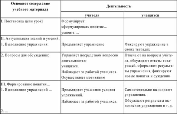 Таблица 12.3.  План-конспект урока (вариант 3, по Г.И. Саранцеву) .