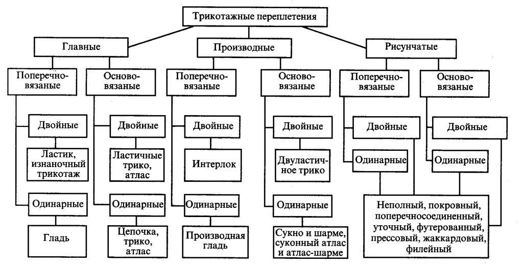 Рис.  Схема классификации трикотажных полотен.