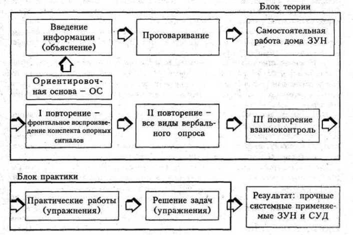 Главной заслугой В.Ф.Шаталова